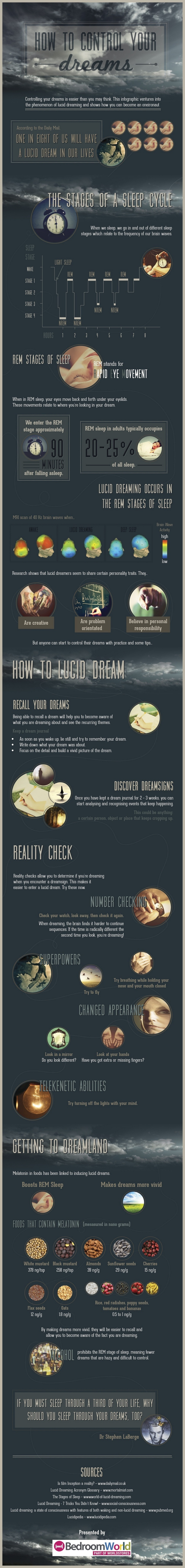 How to control your dreams infographic.